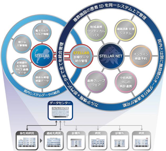 地域連携システム STELLAR Net(アストロステージ)